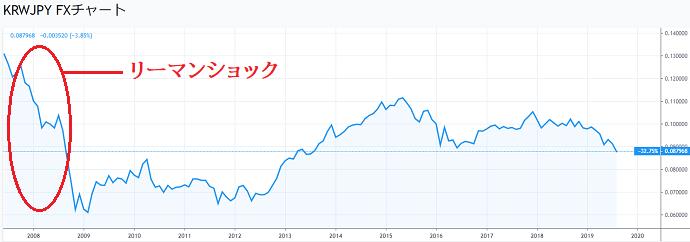 韓国ウォン円のチャート