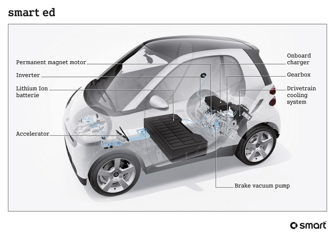 smart car fortwo wiring diagram wiring diagram Smart Car Diagrams smart car 450 wiring diagram smart car diagrams