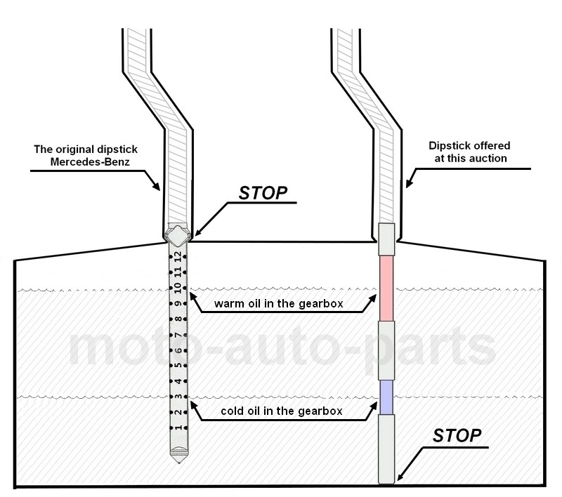 722.6 dipstick length, what is important, the overall