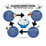sugar addiction, BeOrganicallYou