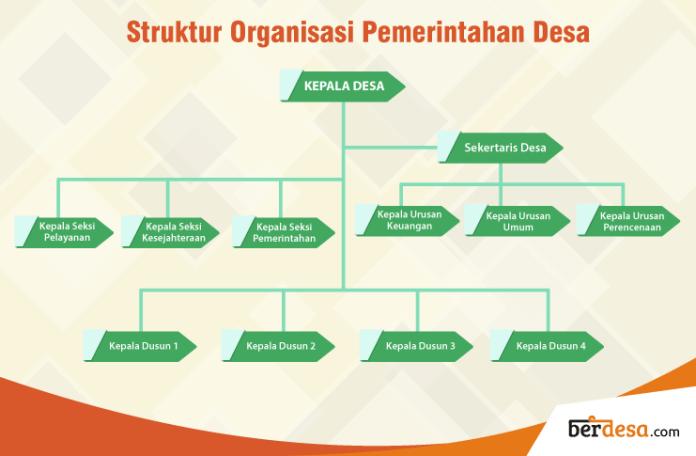 Infografis Struktur Organisasi Pemerintahan Desa - Berdesa