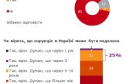 Боротьба з корупцією в Україні? Ні, не бачив – українці не вірять в казки про подолання корупції