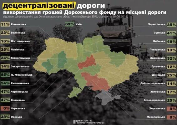 Дороги і Бердичів: Житомирщина серед лідерів анти-рейтингу областей по ремонту доріг місцевого значення