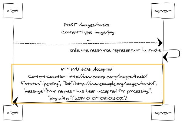 Le client cree la ressource task et recoit l'identifiant du serveur