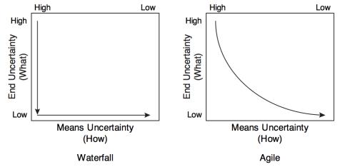 Uncertainty waterfall vs agile