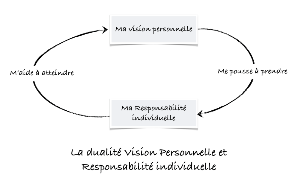 duality_vision_responsibility