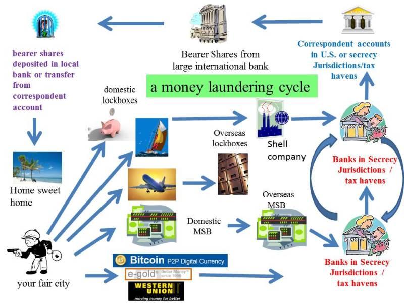Money laundering wash cycle