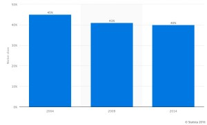 non-fiction ebook market share
