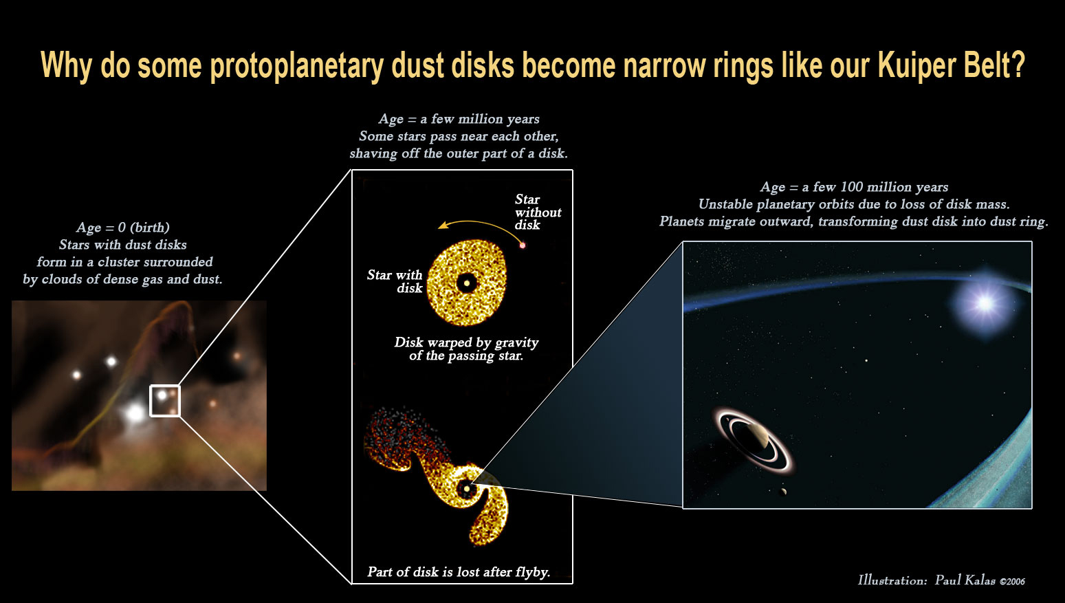 hight resolution of diagram showing why some protoplanetary dust disks become narrow rings