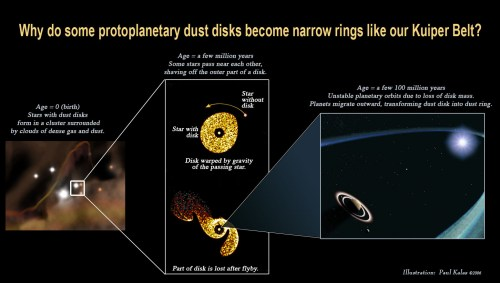 small resolution of diagram showing why some protoplanetary dust disks become narrow rings