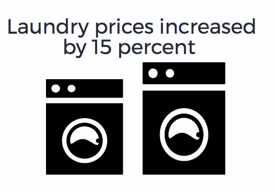 Laundry costs hike to cover new machines