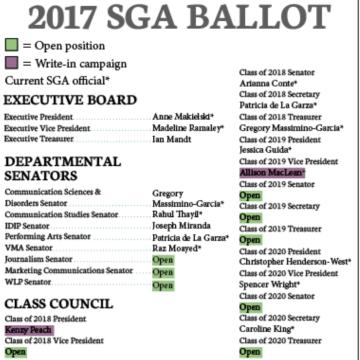 SGA: An unrecognized organization