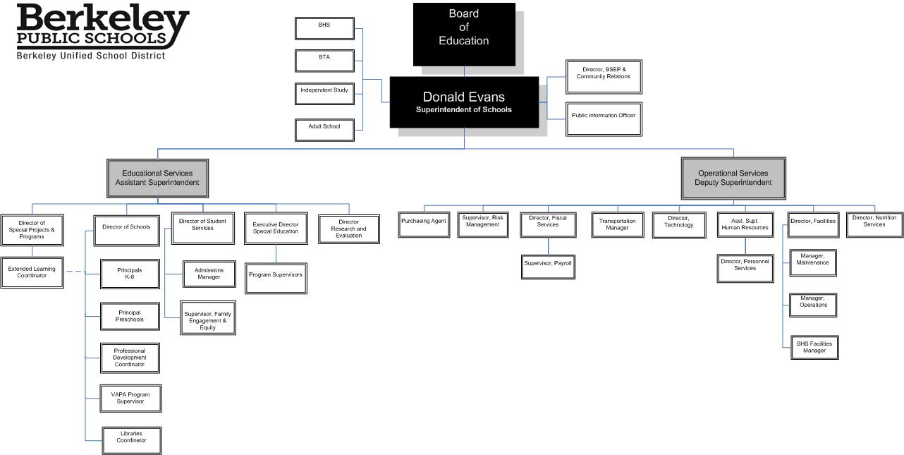 BUSD Organizational Chart 2014-15
