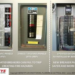 Electrical Panel Hazards Four Way Flat Wiring Diagram Old Electric Breaker Fuse Boxes Should Be Inspected And Replaced Panels Can A Fire Hazard