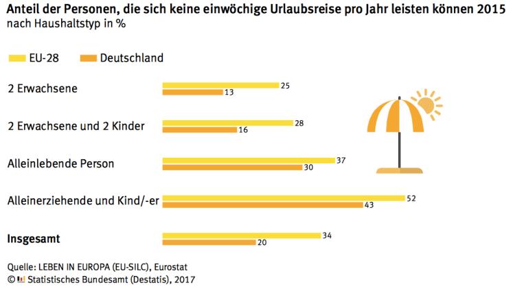 Jeder Fünfte in Deutschland kann es sich nicht leisten, jährlich mindestens eine Woche in Urlaub zu fahren