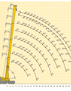 Telescopic boom crane load chart bernard hunter tonne ltm also ton the best rh kaynyne