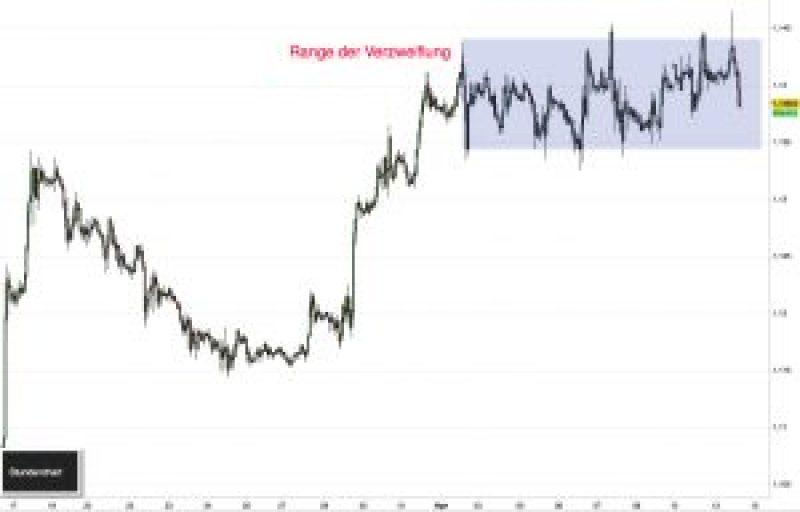 EUR/USD Range mit Nerven handeln