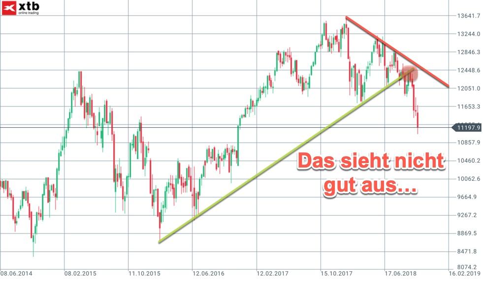 Wochenanalyse KW44 zum DAX und weiteren Märkten