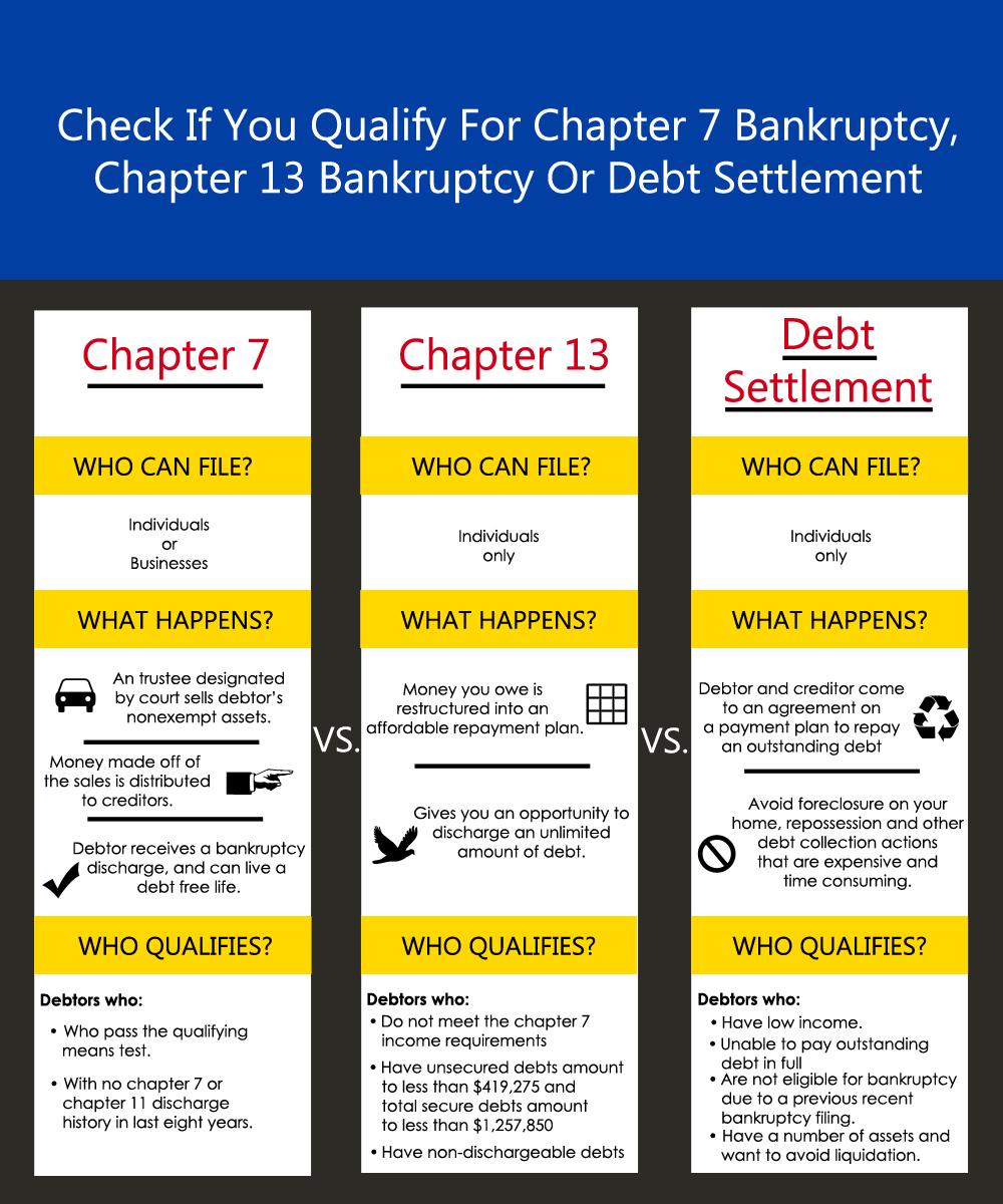Bankruptcy Berneman