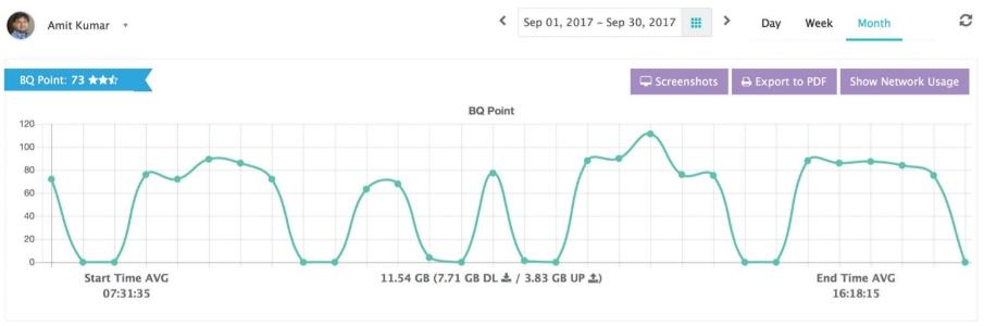 Zaman çizelgesinde aylık performans verileri, grafik şeklinde görüntülenir