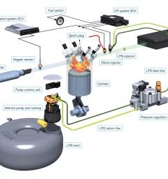 lpg engine diagram [ 2009 x 1502 Pixel ]