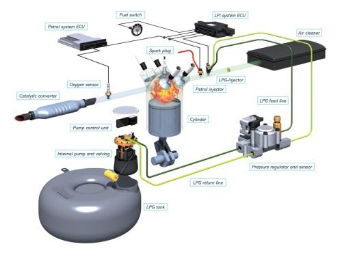 small resolution of lpg engine diagram