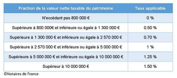 IFI ISF barème fiscal