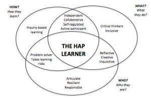 The HAP Learner