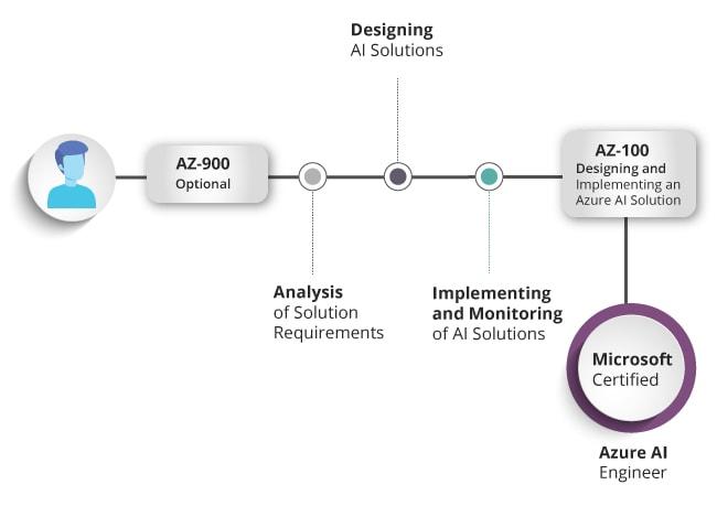 Microsoft Azure Certification Path in 2020   Besant Technologies