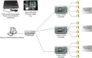 BeSeen Security Bio,Fingerprint Time Attendance,Fingerprint Door Lock,Fingerprint Reader