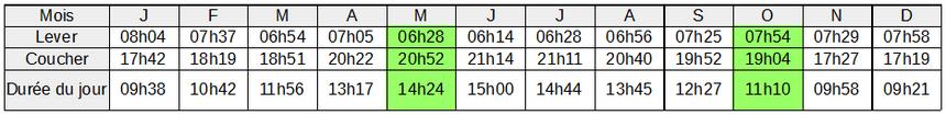 horaire solaire minorque