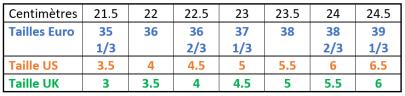 Equivalence pointures Euro UK US