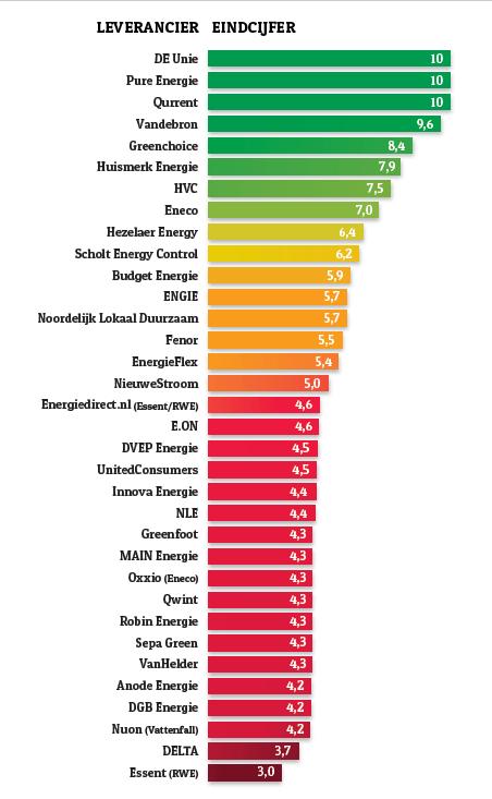 Stroomleveranciers ranking 2016