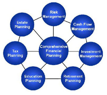 Image of comprehensive financial planning