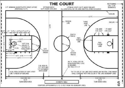 basketball court diagram for coaches 2x12 wiring diagrams are usually placed on a dry erase whiteboard the looks like bird eye s view of