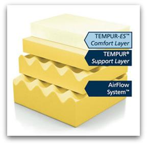 A Softer Tempurpedic Mattress The Various Layers Making Up Tempur Cloud Supreme