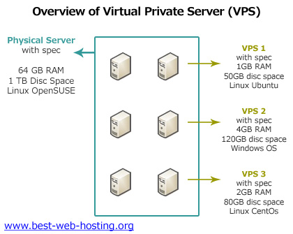 Cheap Forex VPS Hosting