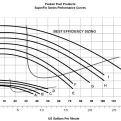 Pentair Pool Pump Wiring Diagram Uverse Nid Dynamo Sears
