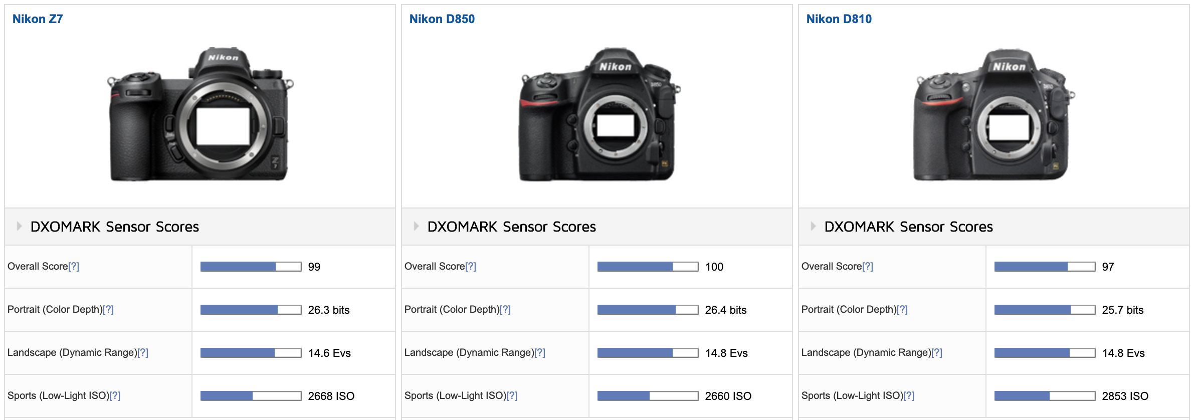 Nikon Z7 Achieves an Overall DxOMark Sensor Score of 99