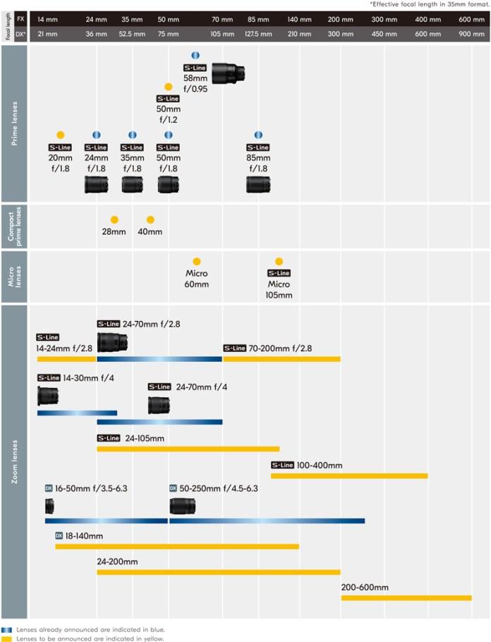 Image result for NIKKOR Z Lens Line-up Expansion