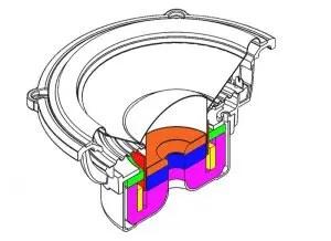 Bang For Your Buck – Car Audio Speaker Technologies