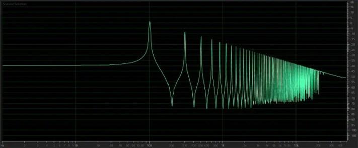 Amplifier Distortion