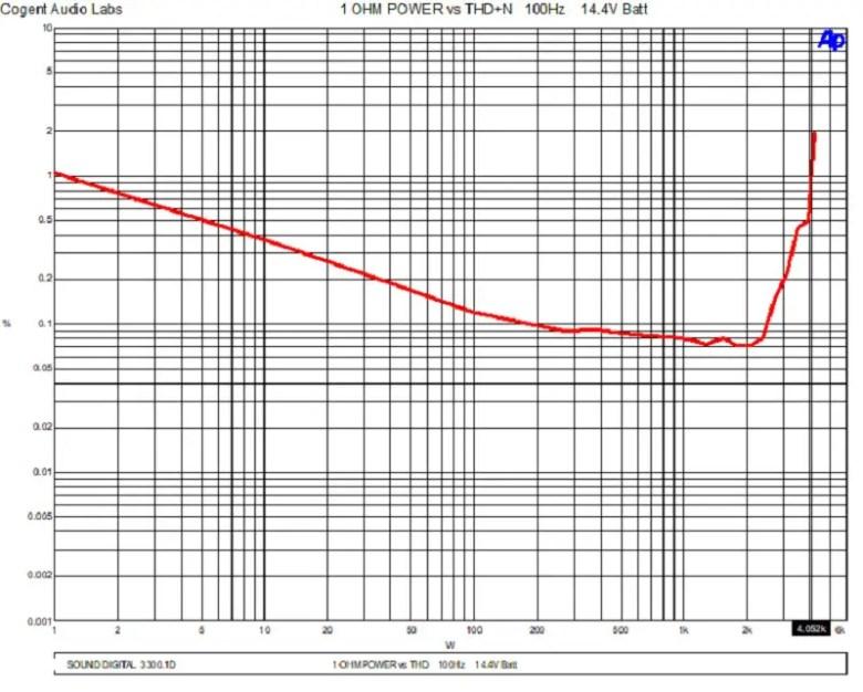 Amp power ratings
