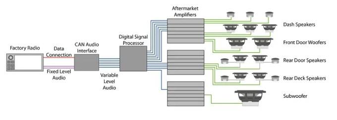 Data Bus Audio