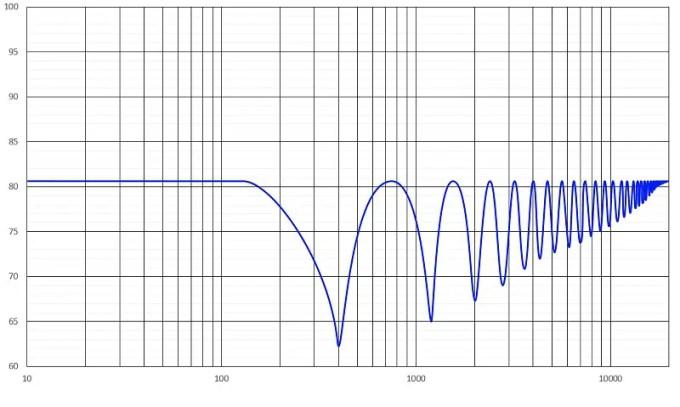 Car Audio Phase