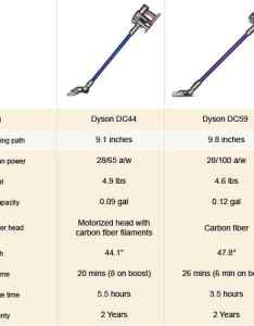 Dc and dc comparo also dyson animal review rh bestcordlessvacuumguide