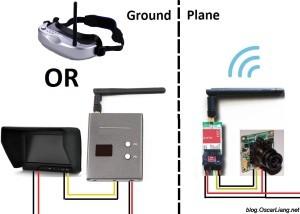 fpv-system-setup-basic-explain-diagram-300x214