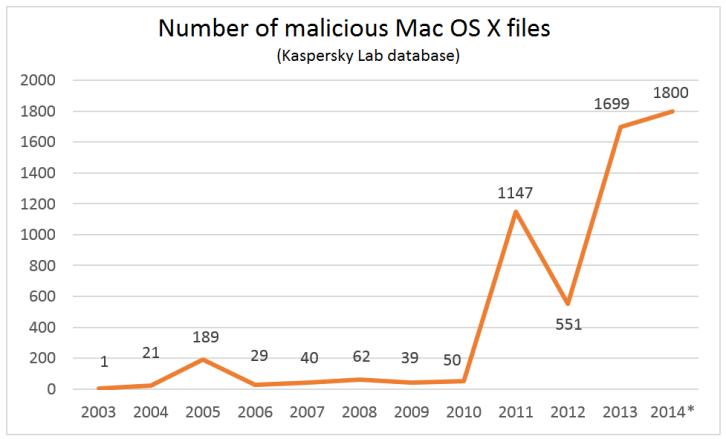 kaspersky malware grafiek mac