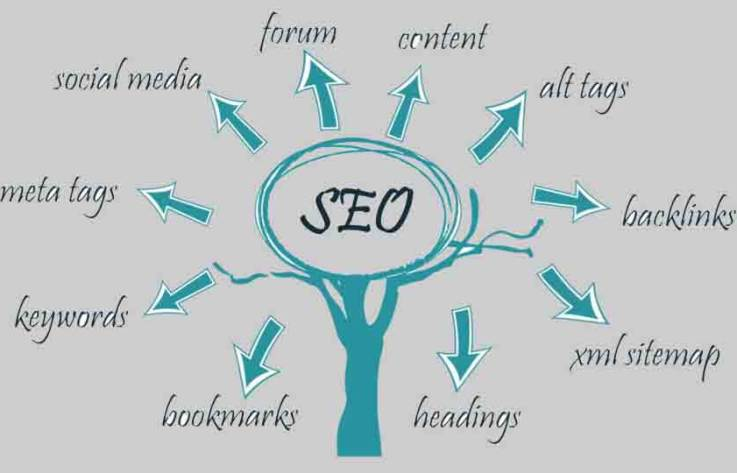 On Site SEO For Your Website