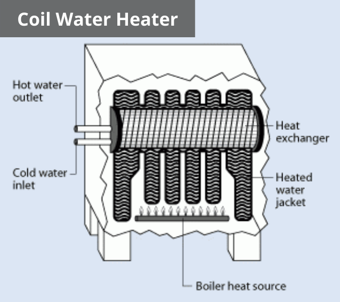 Coil Water Heater